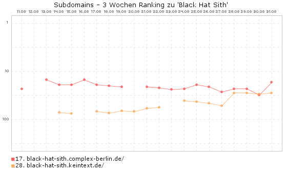 Black Hat Sith Subdomains