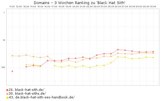 Black Hat Sith EMDs