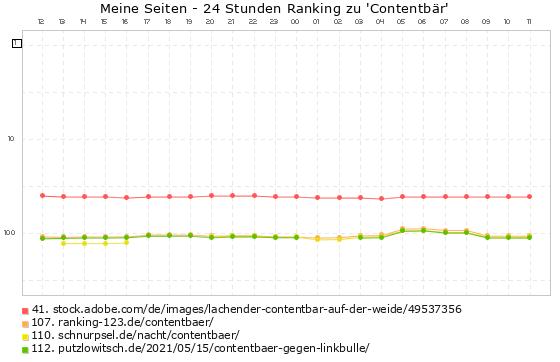 Contentbär - Ranking