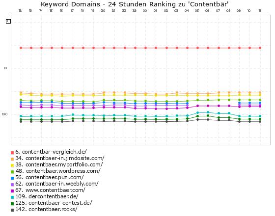 Contentbär - Keyword-Domains