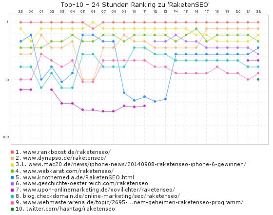 RaketenSEO Top-10 (24h)