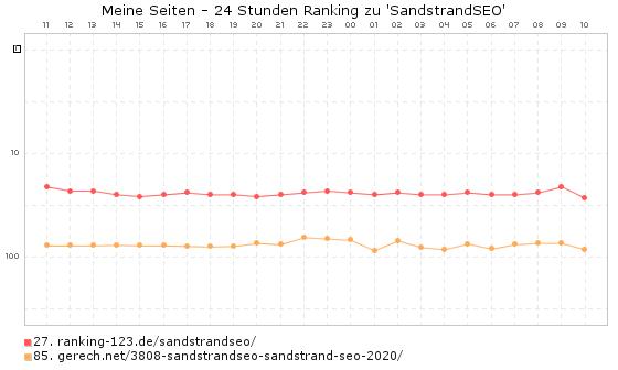 SandstrandSEO - Ranking