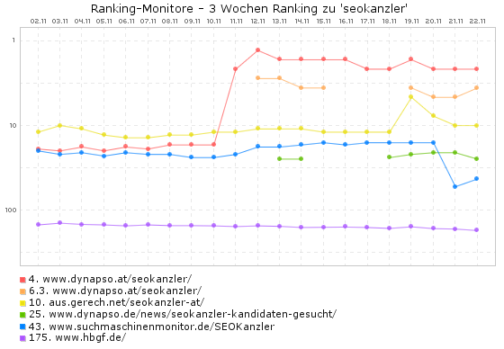 seokanzler google.at - Ranking-Monitore