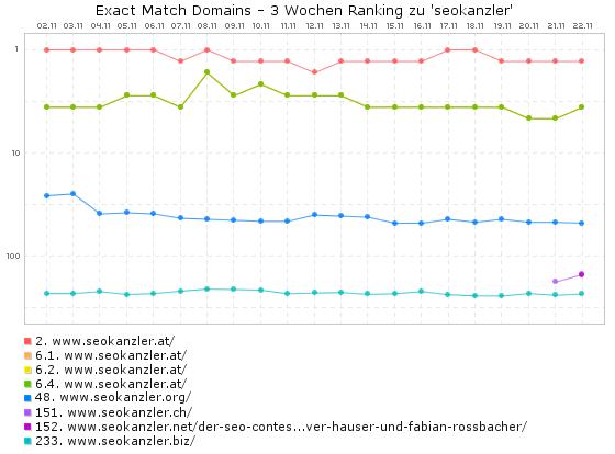 seokanzler Google Doodle - EMD-Ranking in AT