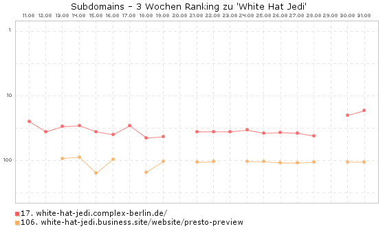 White Hat Jedi Subdomains