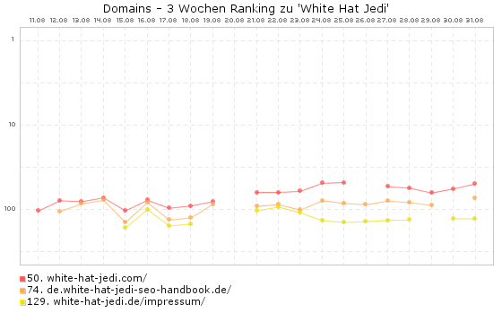 White Hat Jedi EMDs