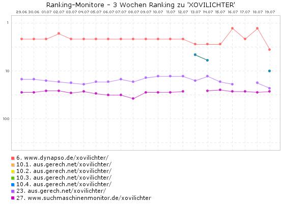 xovilichter - Ranking-Seiten